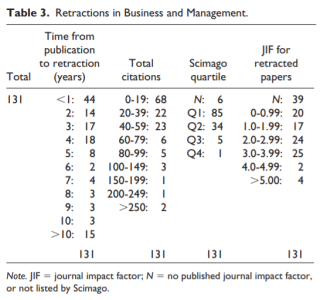Retraction management